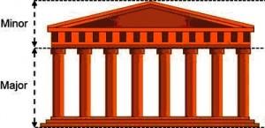 Das Verhältnis von Über- zu Unterbau (Minor : Major)des Parthenon spiegelt exakt die Proportionen des goldenen Schnittes wieder.