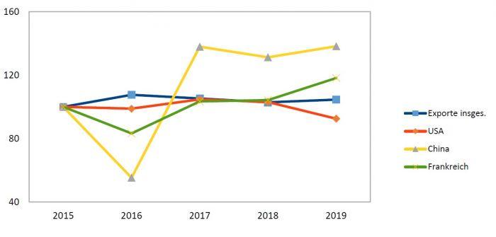Grafik: Berlins Exporte nach wichtigen Handelsländern - 2015 bis 2019