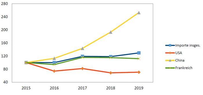 Grafik 2: Berlins Importe nach wichtigen Handelsländern - 2015 bis 2019